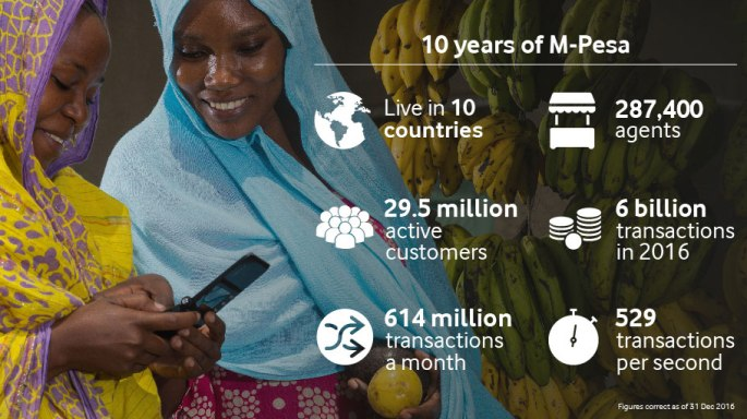 10-years-m-pesa-infographic